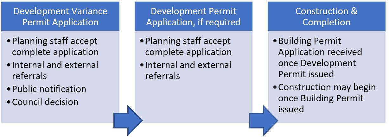 Development Variance Permit Application